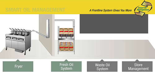 Smart Oil Management – at the touch of a button